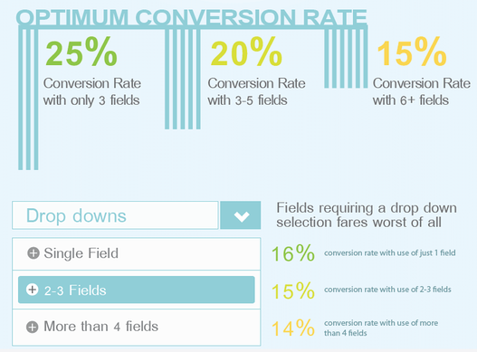 Graph-Contact Form Conversion Rate Results