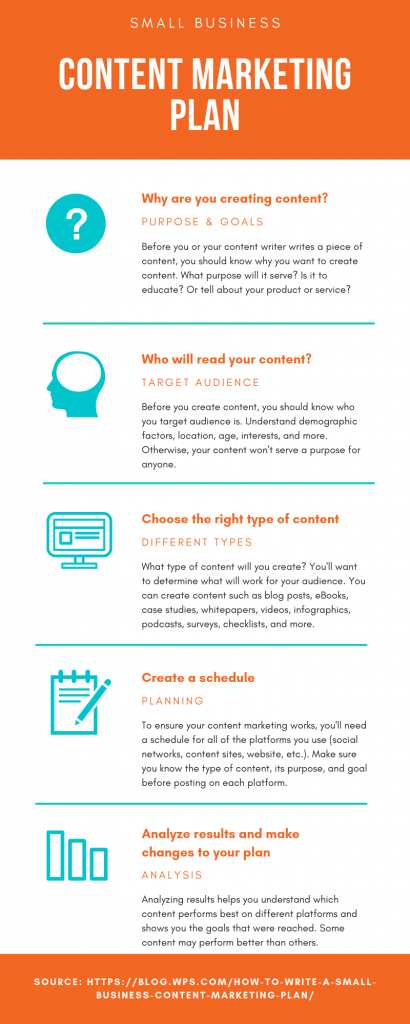 Small business content marketing plan infographic