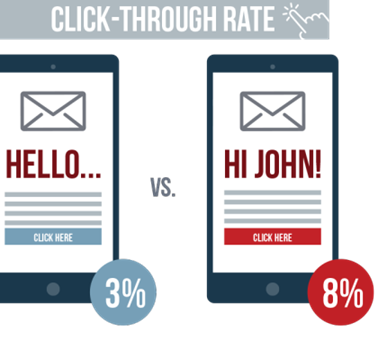 Send personalized emails-click through rate