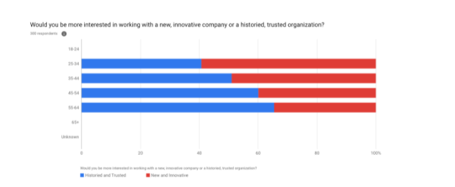 bar chart about showing data about working with an innovative companied or historied organization